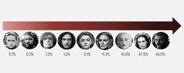 Game of Thrones season 8: who will die